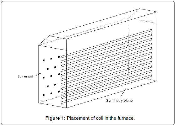 thermodynamics-catalysis-Placement-coil-furnace
