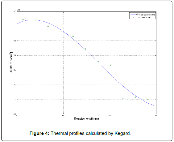 thermodynamics-catalysis-Thermal-profiles-Kegard