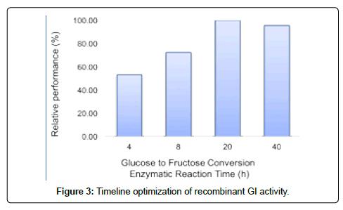 thermodynamics-catalysis-Timeline-optimization