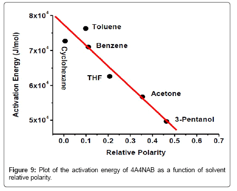 thermodynamics-catalysis-activation-energy