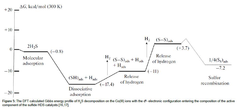 thermodynamics-catalysis-calculated-Gibbs-energy