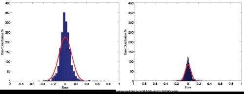 thermodynamics-catalysis-density-values