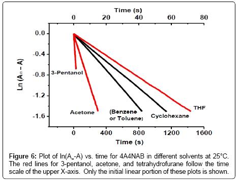 thermodynamics-catalysis-tetrahydrofurane-follow