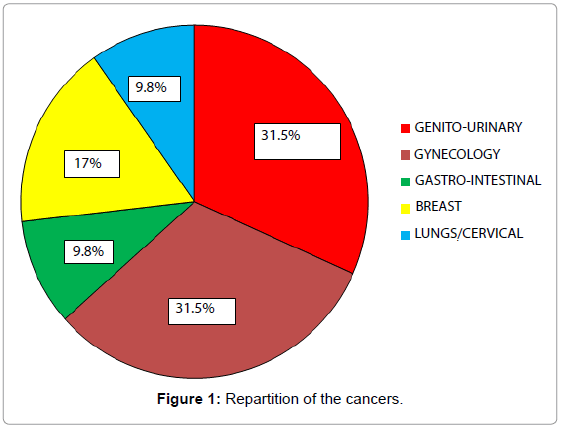 thrombosis-circulation-Repartition-of-the-cancers