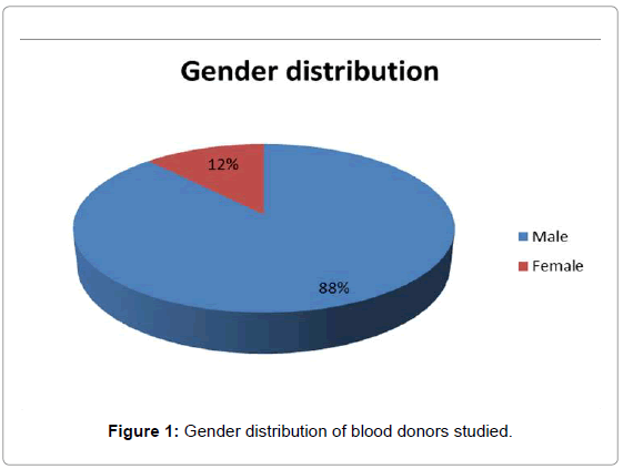 thrombosis-circulation-gender-distribution
