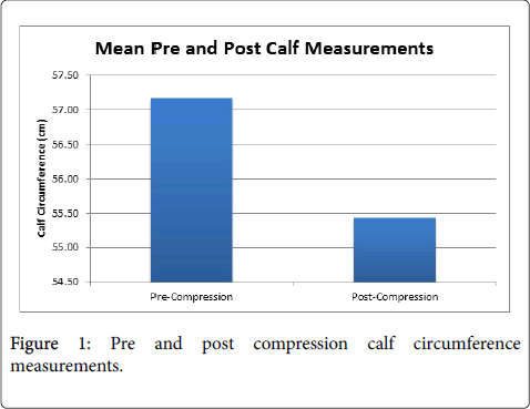 thrombosis-circulation-open-access-post