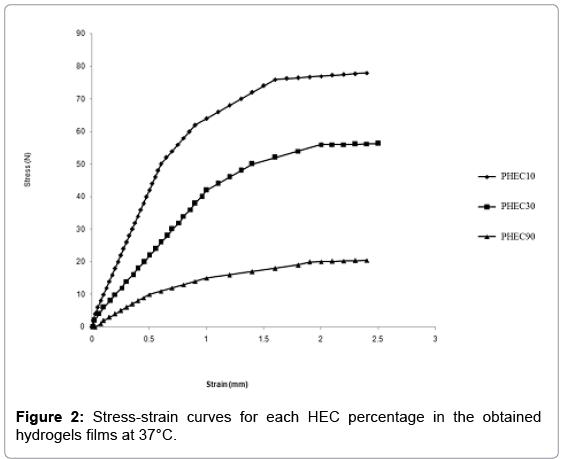 tissue-science-engineering-HEC-percentage