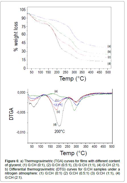 tissue-science-engineering-Thermogravimetric-curves