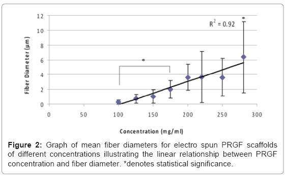 tissue-science-engineering-fiber-diameters