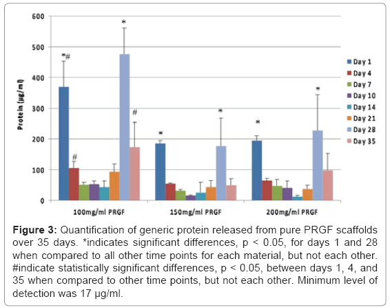 tissue-science-engineering-generic-protein