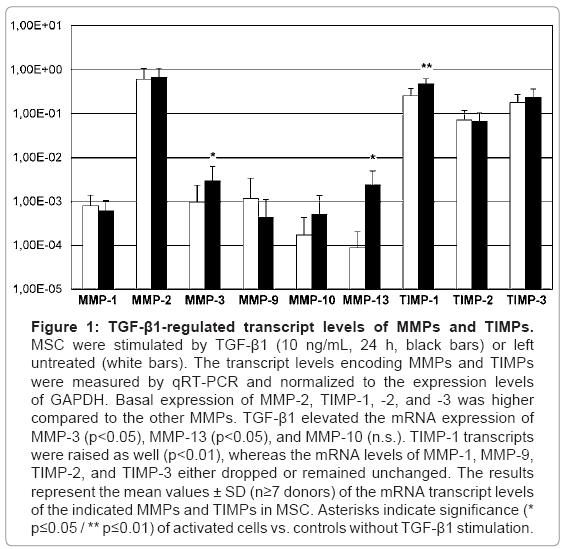 tissue-science-engineering-transcript-levels-encoding