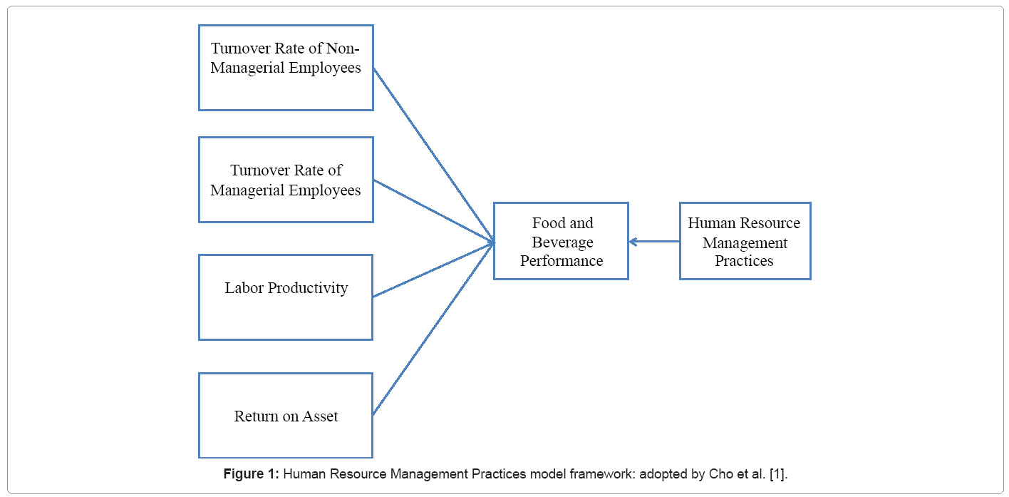 Human resource management practices on food and beverage tourism hospitality management pooptronica