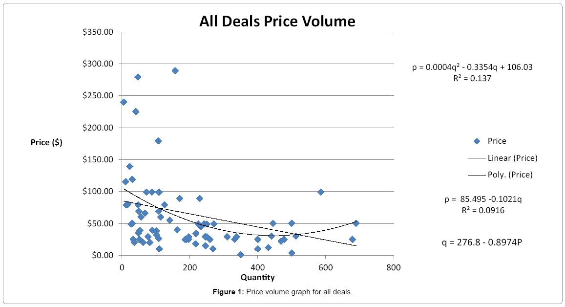 tourism-hospitality-Price-volume