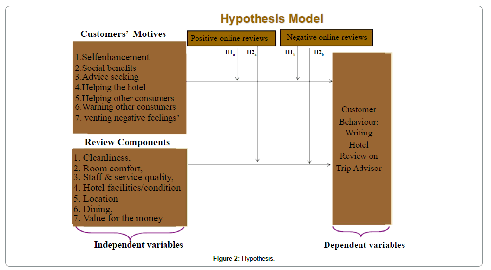 tourism-hospitality-hypothesis