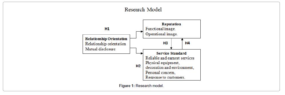 tourism-hospitality-model