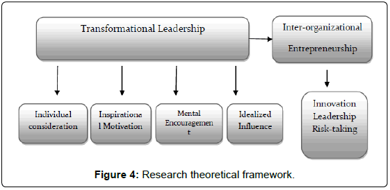 transformational leadership case study