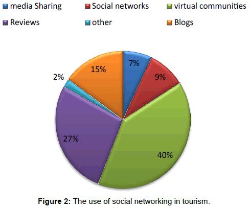 tourism-hospitality-social-networking-tourism