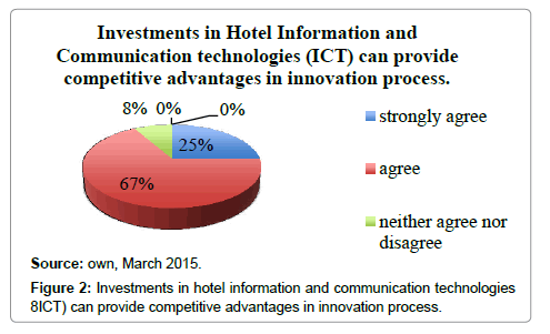 impact of ict in hotel industry