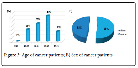 toxicology-Age-cancer-patients