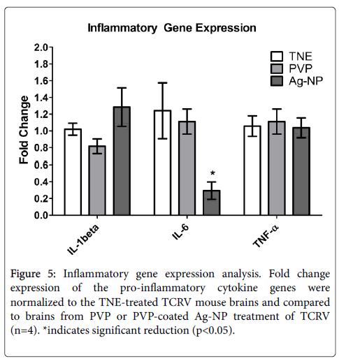 toxicology-Inflammatory-gene