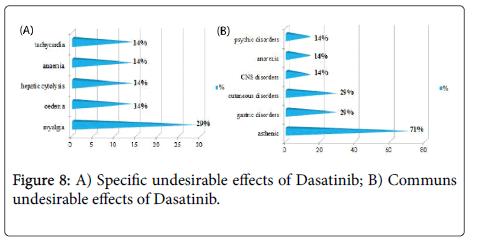 toxicology-Specific-Dasatinib
