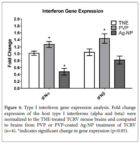 toxicology-interferon-gene