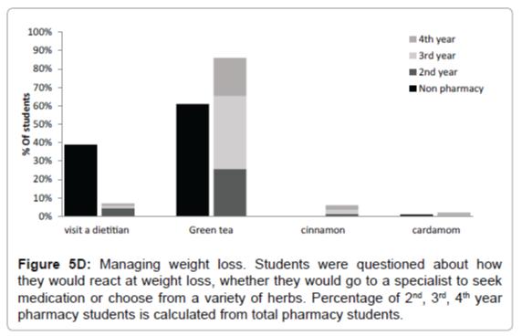 traditional-medicine-naturopathy-Managing-weight-loss
