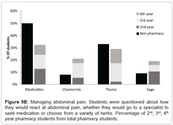 traditional-medicine-naturopathy-abdominal-pain