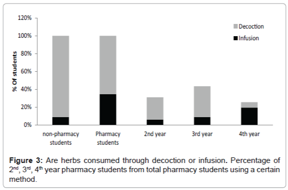 Perceptions and Use of Medicinal Herbs among College Students at a