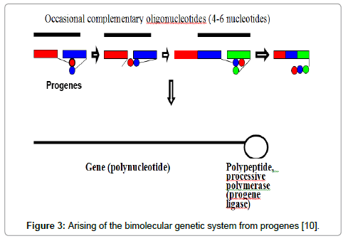 transcriptomics-Arising-bimolecular-genetic