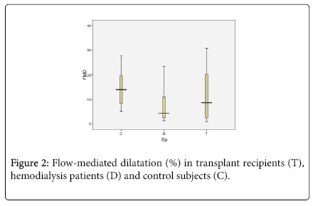 transplantation-technologies-research-Flow-mediated-dilatation