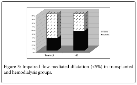 transplantation-technologies-research-Impaired-Flow-mediated-dilatation