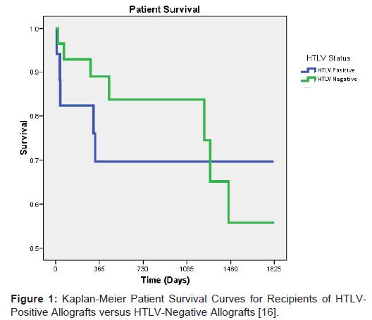 transplantation-technologies-research-kaplan-meier-patient