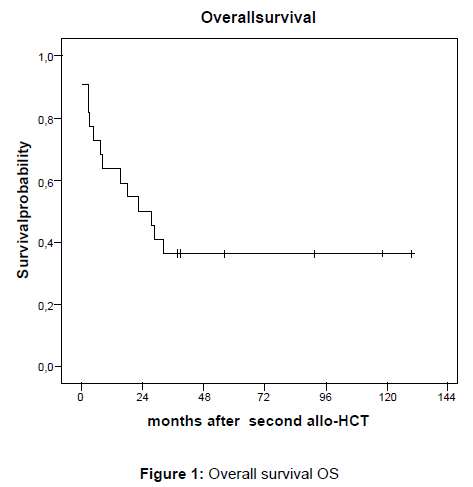 transplantation-technologies-research-overall-survival