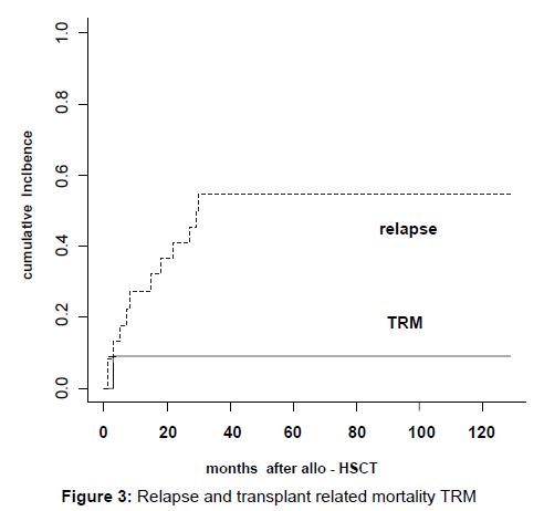 transplantation-technologies-research-relapse-transplant-mortality