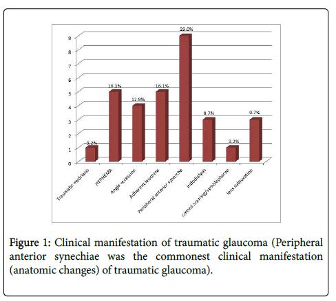 trauma-treatment-Clinical-manifestation-traumatic-glaucoma