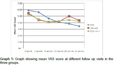 trauma-treatment-Graph-showing