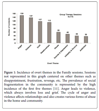 trauma-treatment-Incidence-overt-themes-Family-sessions