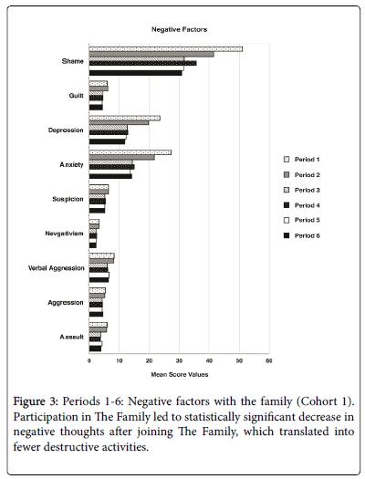 trauma-treatment-Negative-factors-family