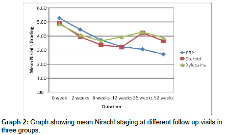 trauma-treatment-Nirschl-staging