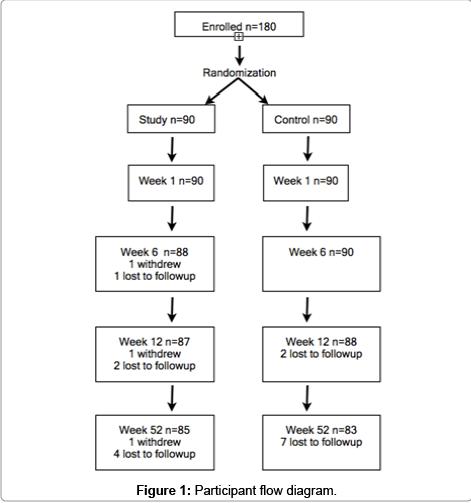 trauma-treatment-Participant-flow-diagram