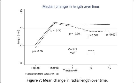 trauma-treatment-radial-length-change