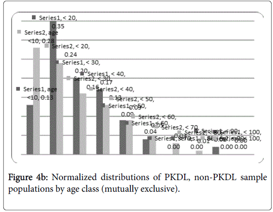tropical-diseases-Normalized-populations-age-class