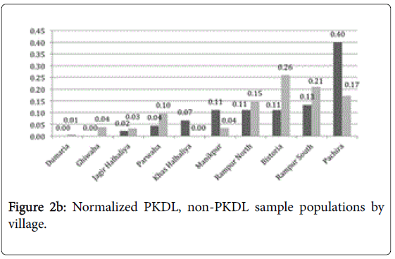 tropical-diseases-Normalized-sample-populations-village