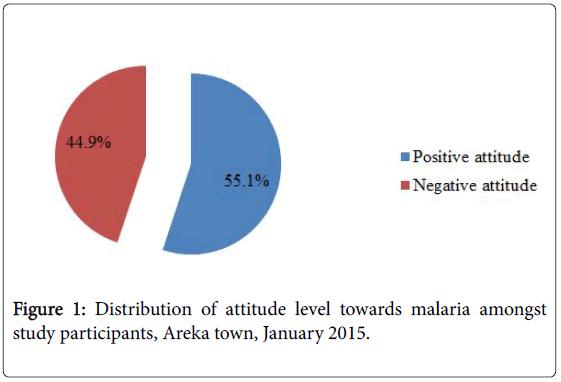 tropical-diseases-attitude-level-malaria