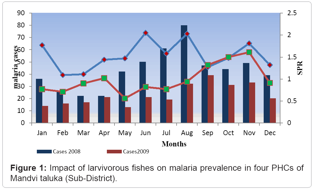 tropical-diseases-community-larvivorous