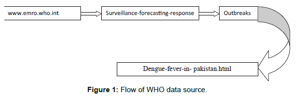 tropical-diseases-flow-data-source