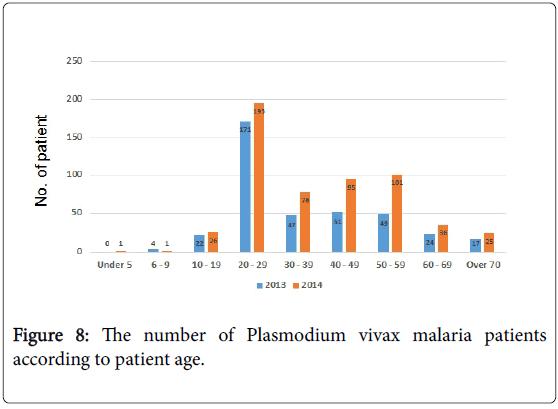 tropical-diseases-plasmodium-vivax-malaria