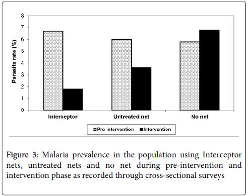 tropical-diseases-prevalence-population-surveys