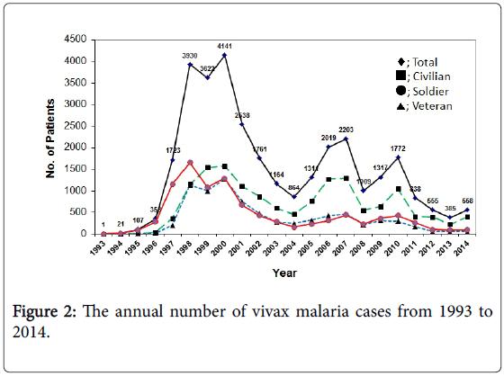 tropical-diseases-vivax-malaria-cases